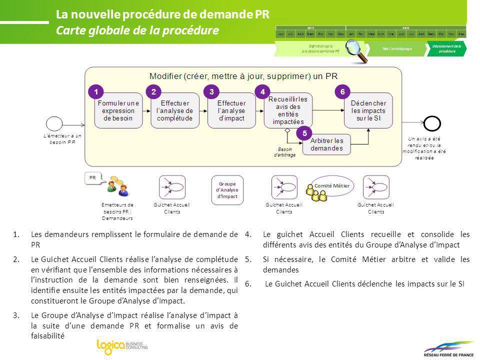 La nouvelle procédure de demande PR Carte globale de la procédure