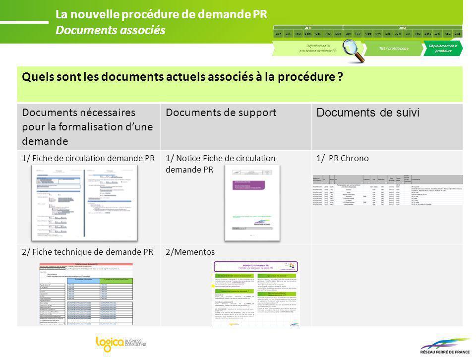 La nouvelle procédure de demande PR Documents associés