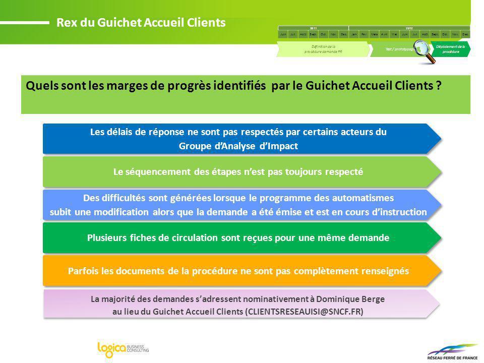 Rex du Guichet Accueil Clients