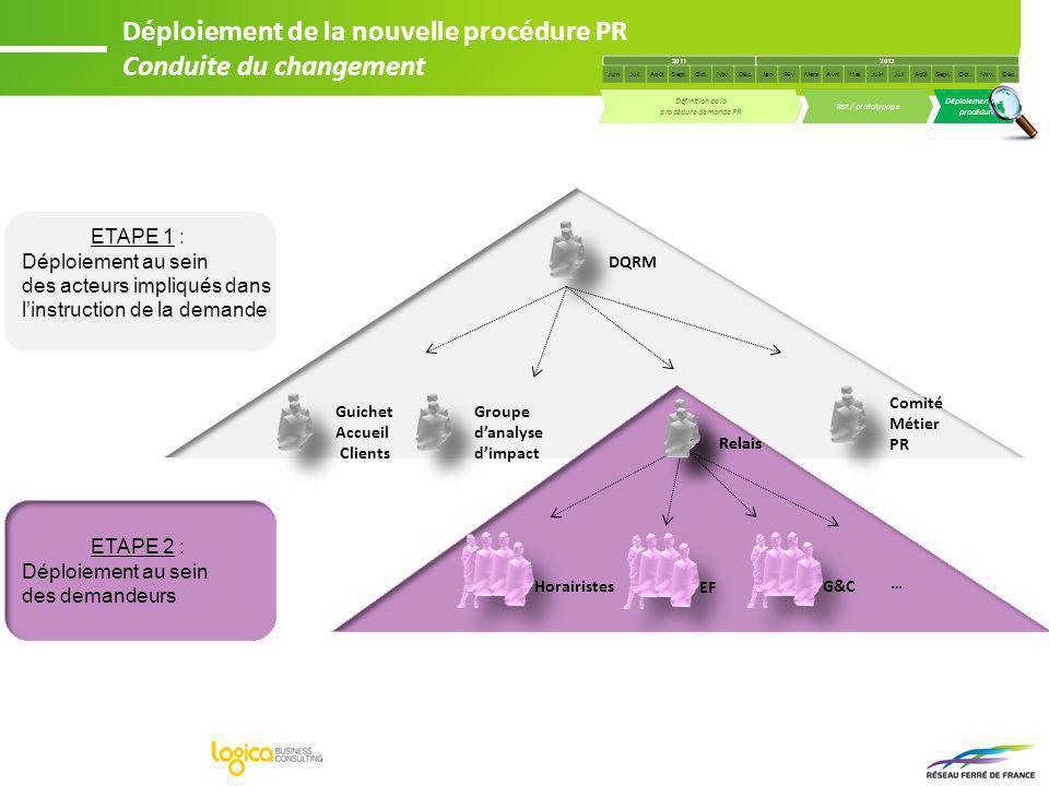 Déploiement de la nouvelle procédure PR Conduite du changement