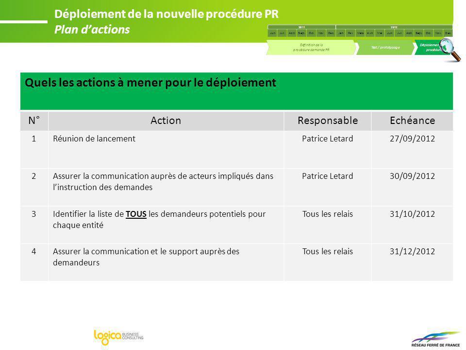 Déploiement de la nouvelle procédure PR Plan d'actions