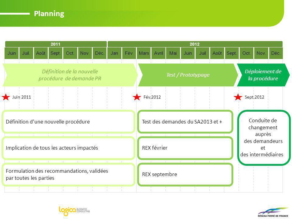 Planning Définition de la nouvelle procédure de demande PR