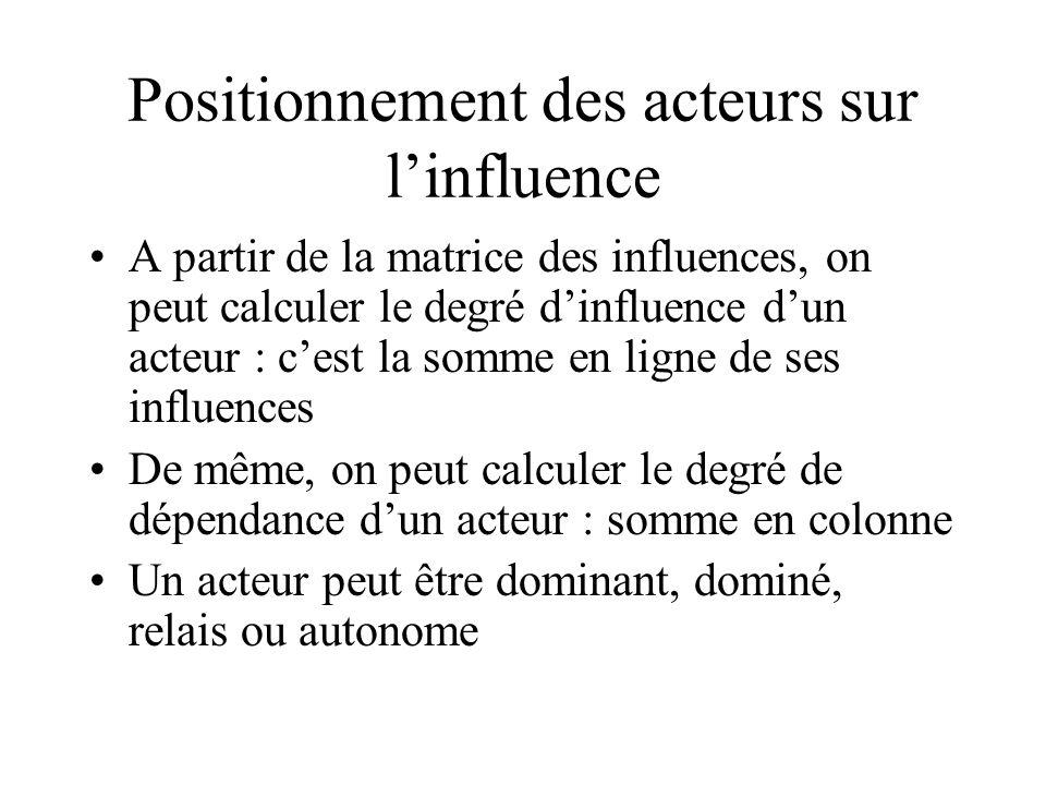 Positionnement des acteurs sur l'influence