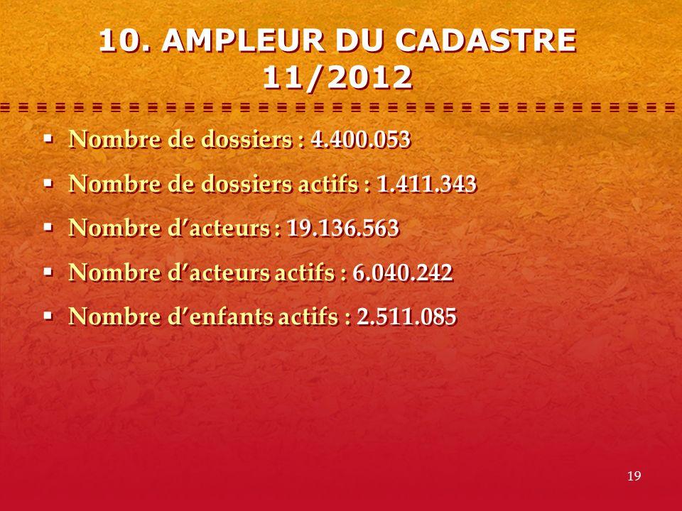 10. AMPLEUR DU CADASTRE 11/2012 Nombre de dossiers : 4.400.053