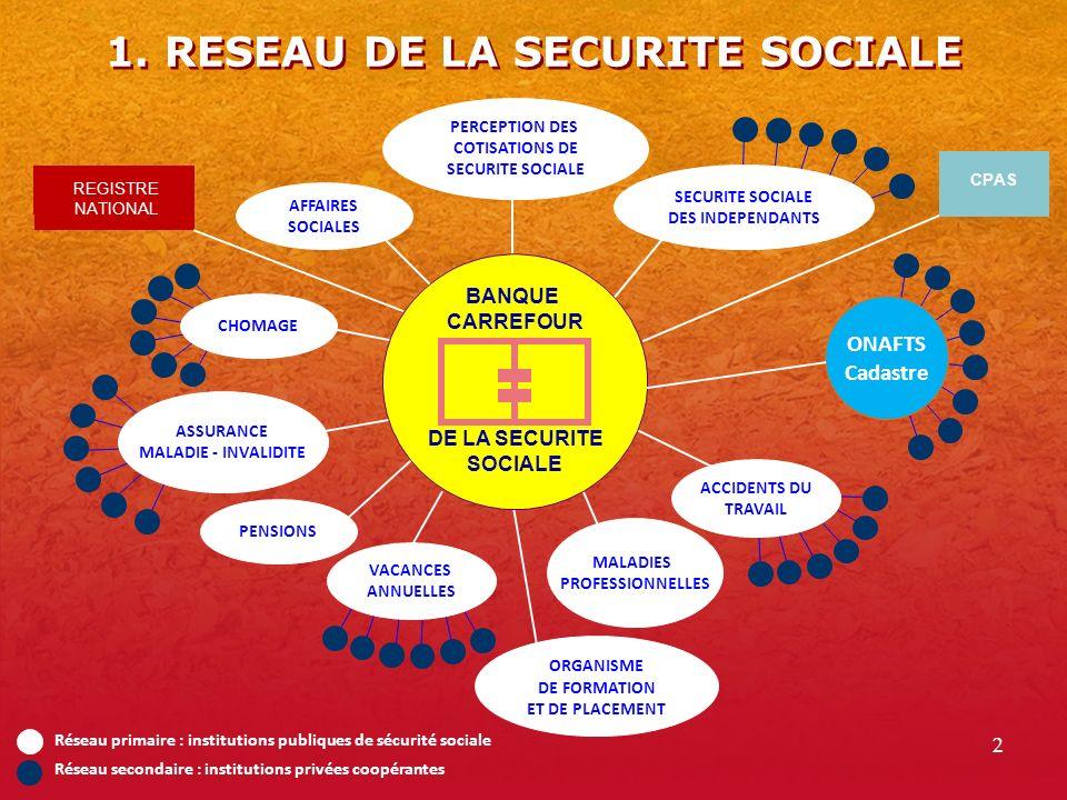 1. RESEAU DE LA SECURITE SOCIALE