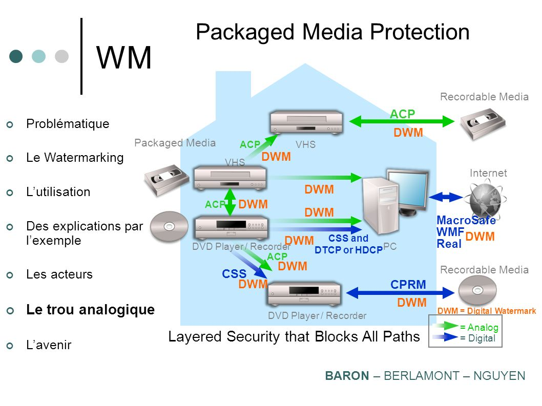 WM Packaged Media Protection Layered Security that Blocks All Paths