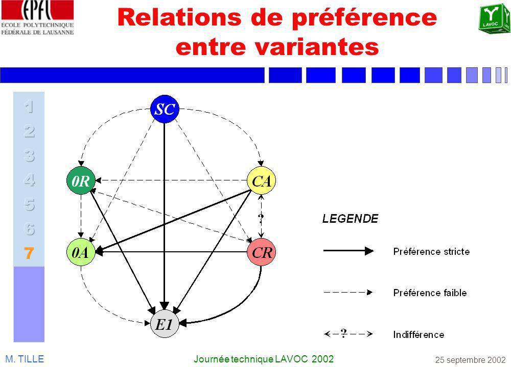 Relations de préférence entre variantes