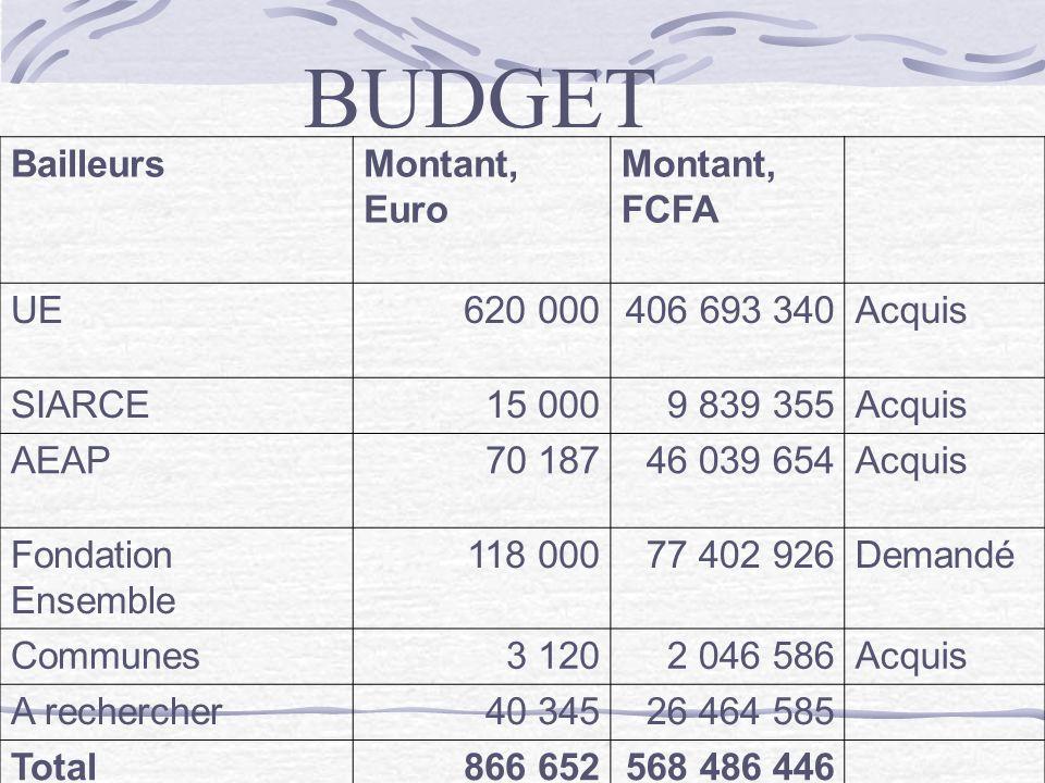 BUDGET Bailleurs Montant, Euro Montant, FCFA UE 620 000 406 693 340