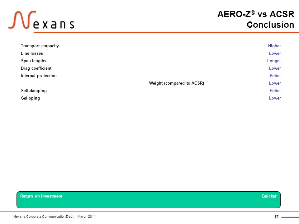 AERO-Z® vs ACSR Conclusion