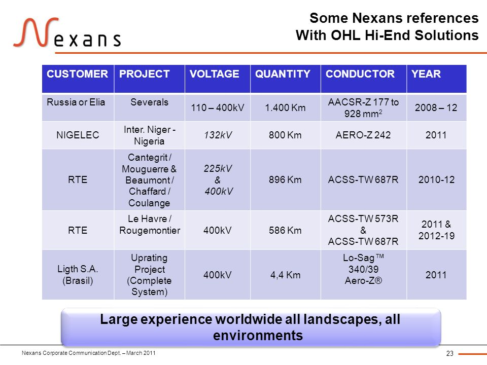 Some Nexans references With OHL Hi-End Solutions