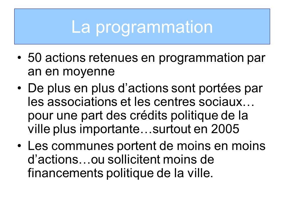 La programmation 50 actions retenues en programmation par an en moyenne.