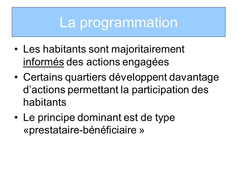 La programmation Les habitants sont majoritairement informés des actions engagées.