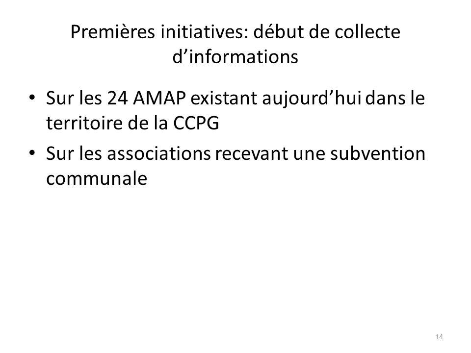 Premières initiatives: début de collecte d'informations
