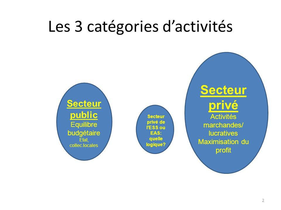 Les 3 catégories d'activités