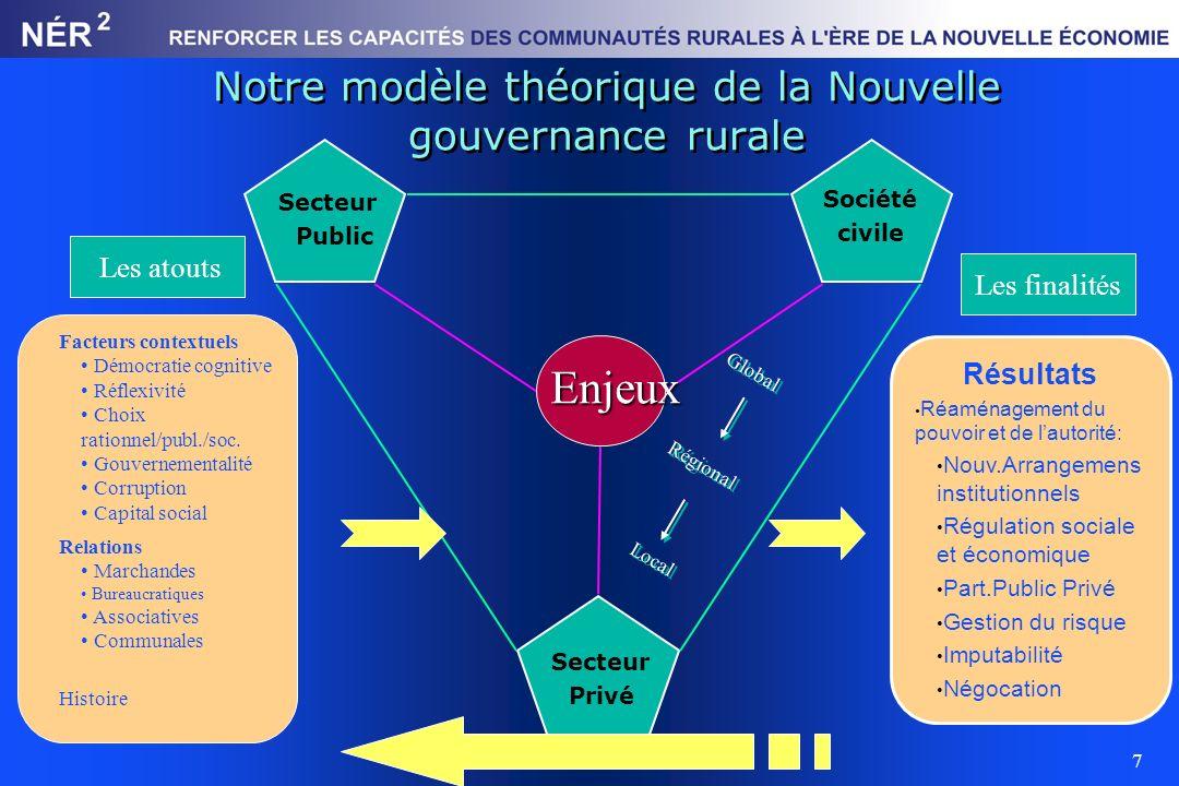 Notre modèle théorique de la Nouvelle gouvernance rurale