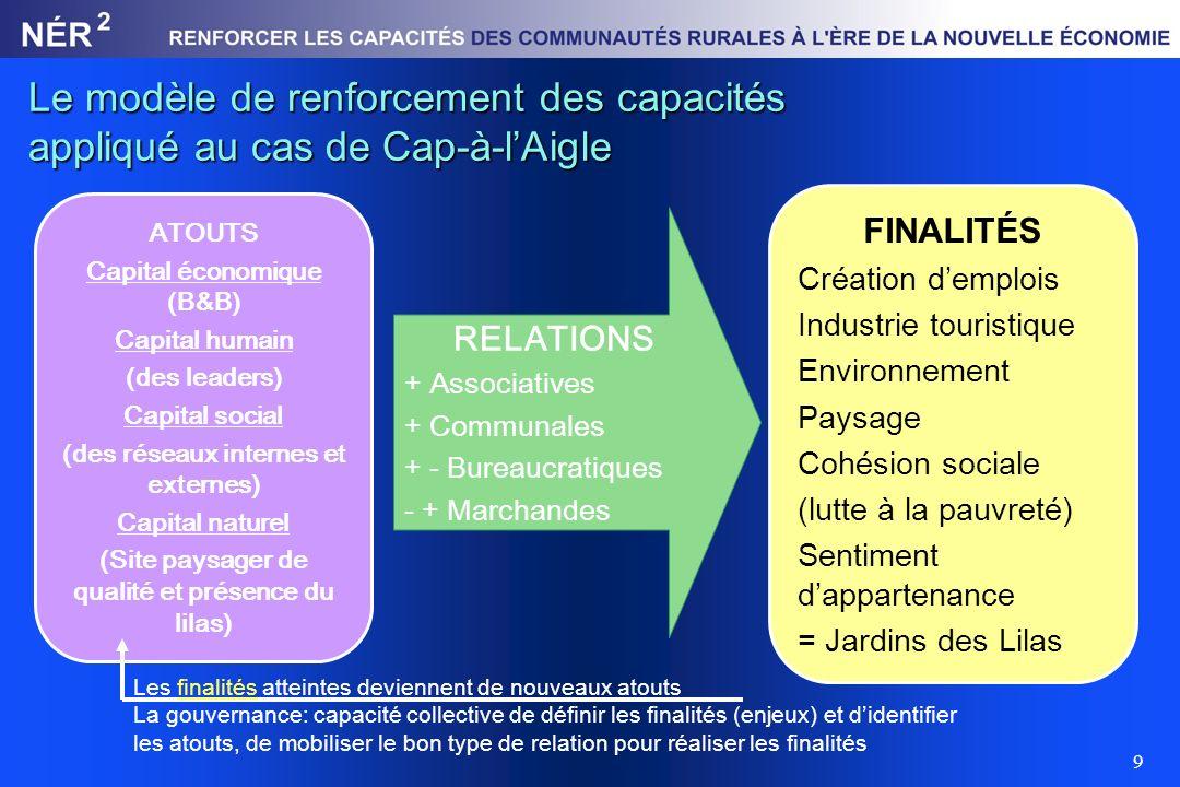 3/31/2017 Le modèle de renforcement des capacités appliqué au cas de Cap-à-l'Aigle. FINALITÉS. Création d'emplois.