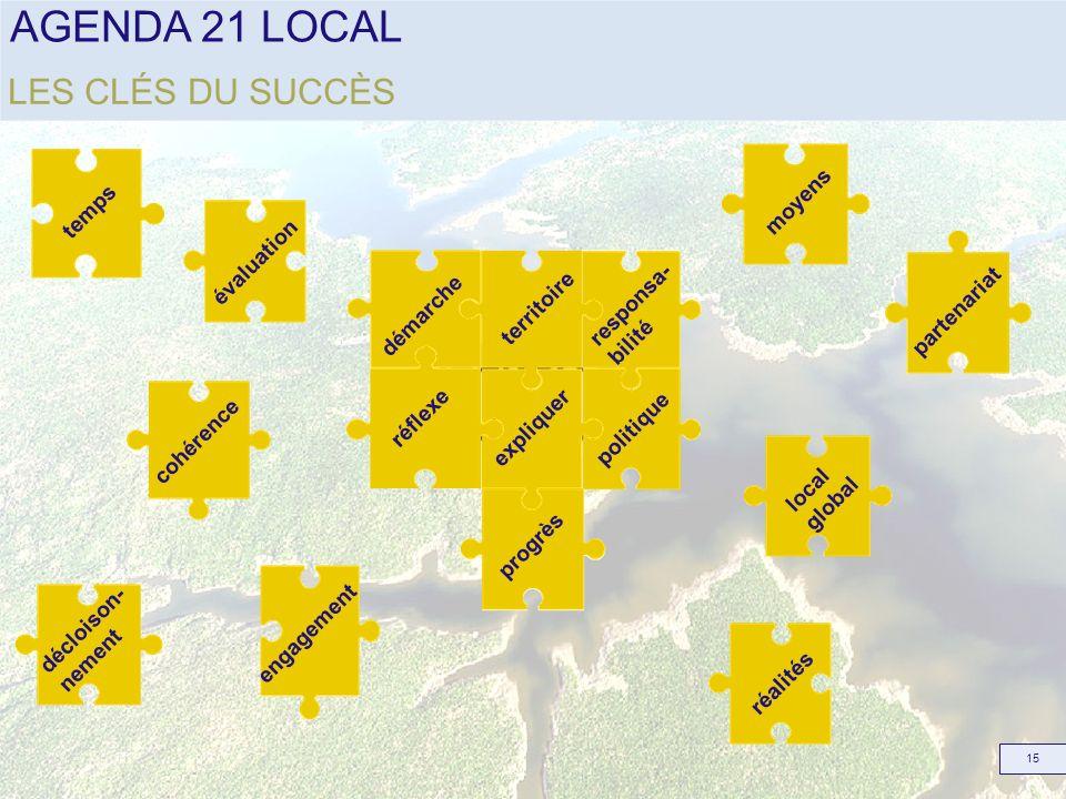 AGENDA 21 LOCAL LES CLÉS DU SUCCÈS moyens temps évaluation responsa-