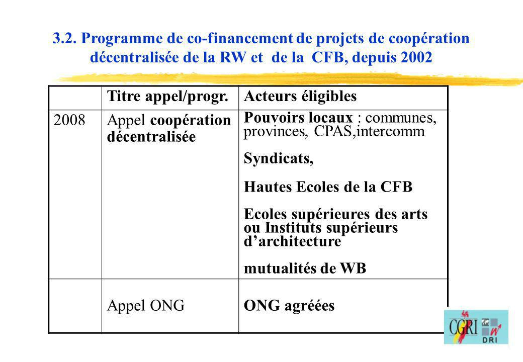 3.2. Programme de co-financement de projets de coopération décentralisée de la RW et de la CFB, depuis 2002