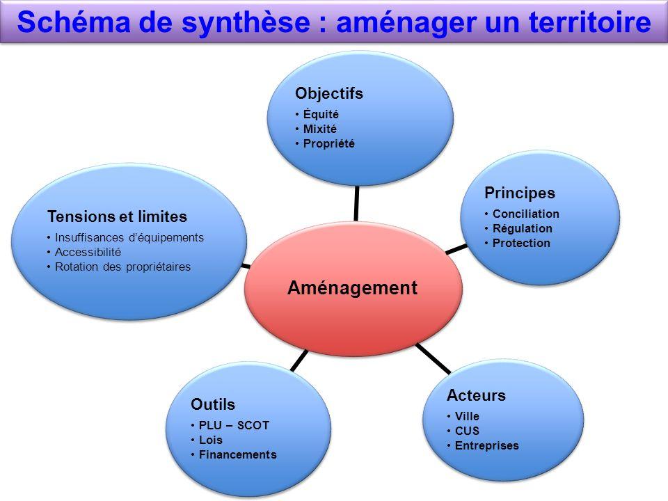 Schéma de synthèse : aménager un territoire