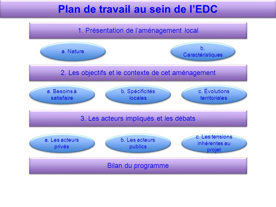 Plan de travail au sein de l'EDC
