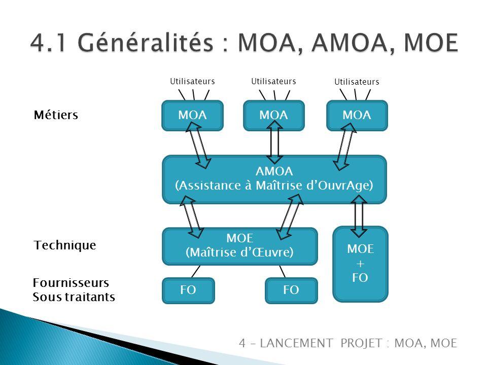 4.1 Généralités : MOA, AMOA, MOE