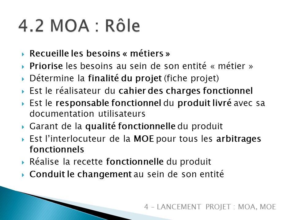 4.2 MOA : Rôle Recueille les besoins « métiers »