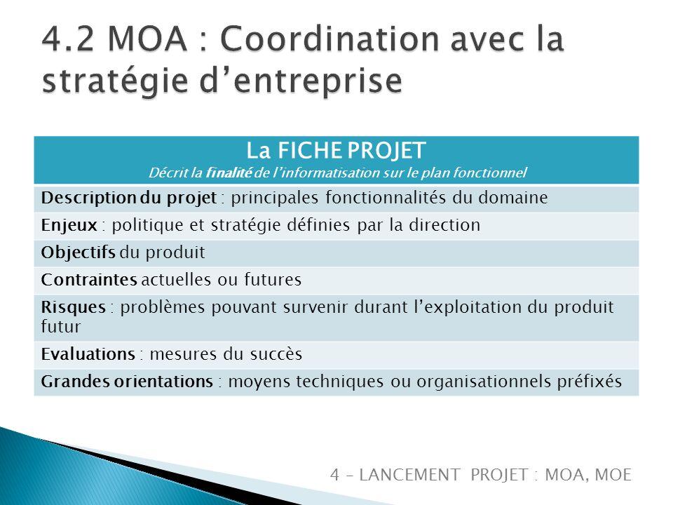 4.2 MOA : Coordination avec la stratégie d'entreprise