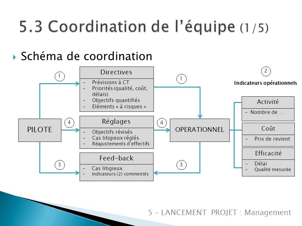 5.3 Coordination de l'équipe (1/5)