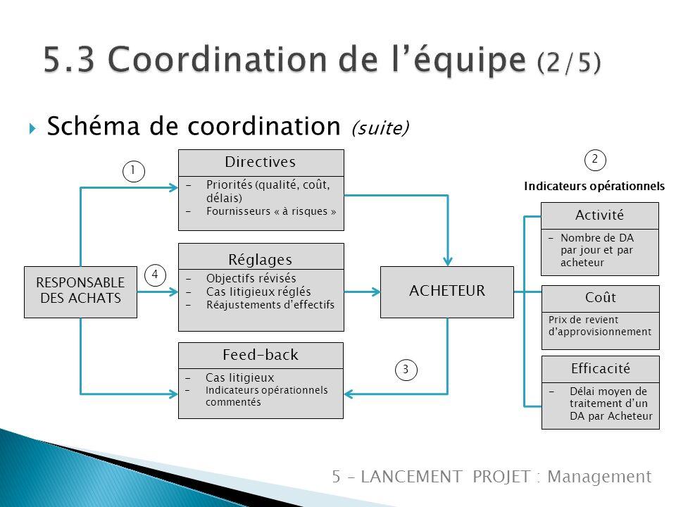 5.3 Coordination de l'équipe (2/5)