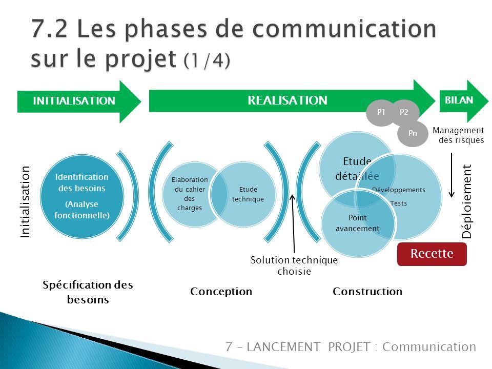 7.2 Les phases de communication sur le projet (1/4)