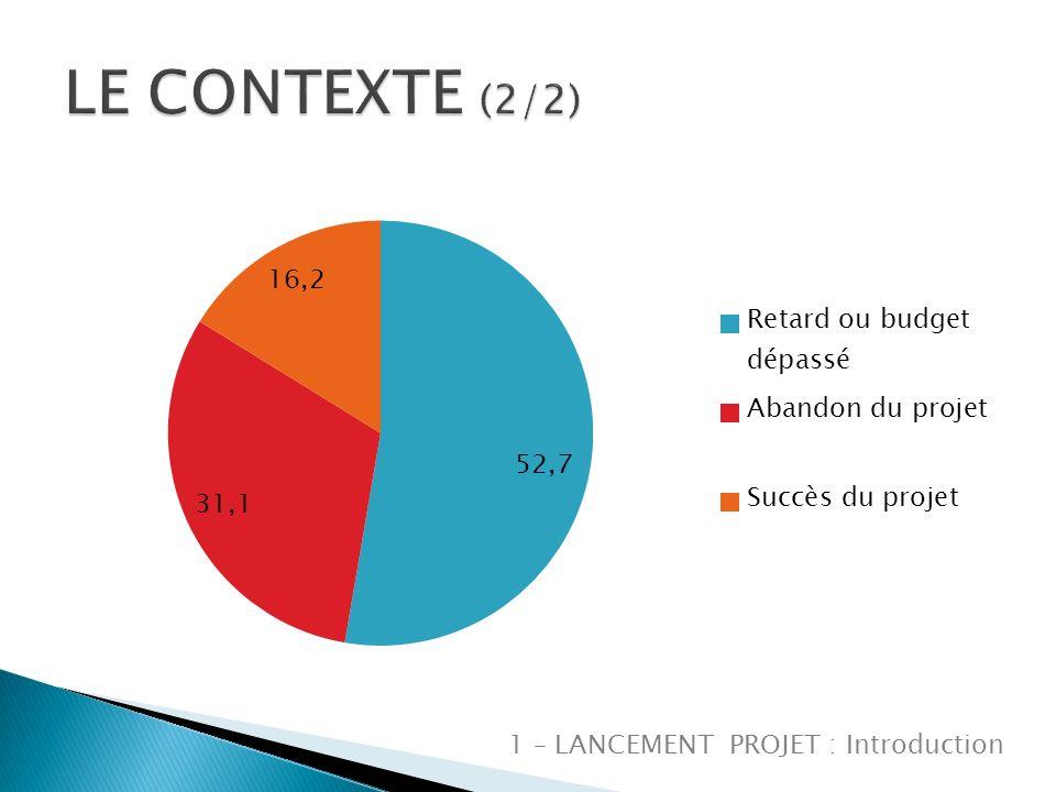 LE CONTEXTE (2/2) 1 – LANCEMENT PROJET : Introduction