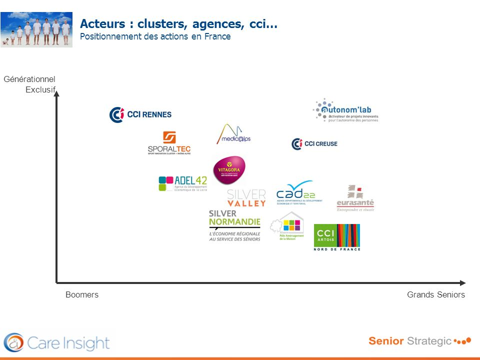 Acteurs : clusters, agences, cci...