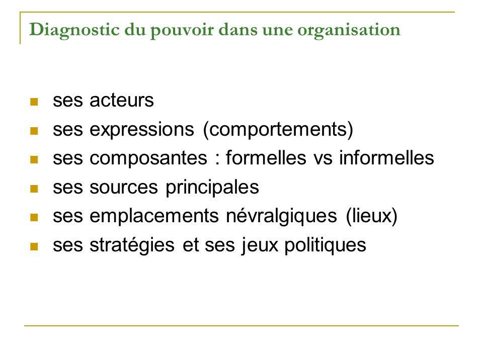 Diagnostic du pouvoir dans une organisation