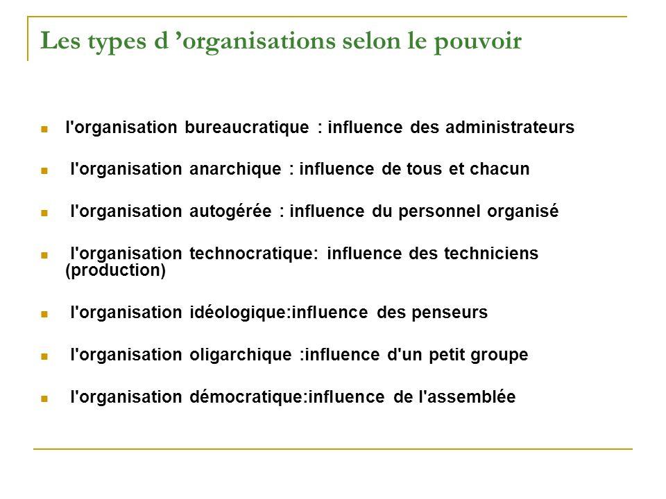 Les types d 'organisations selon le pouvoir