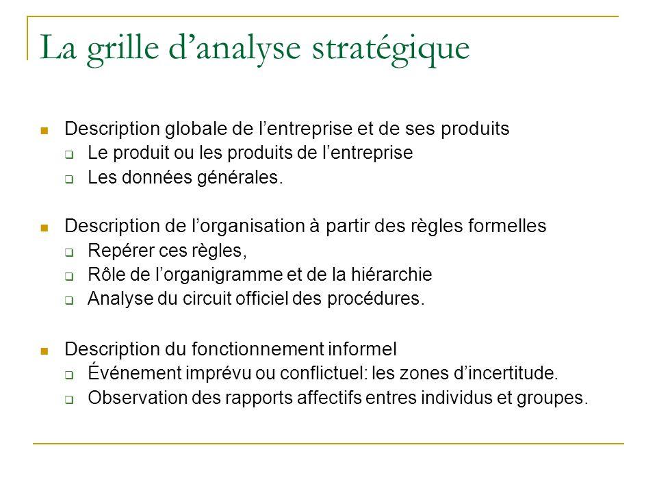 La grille d'analyse stratégique
