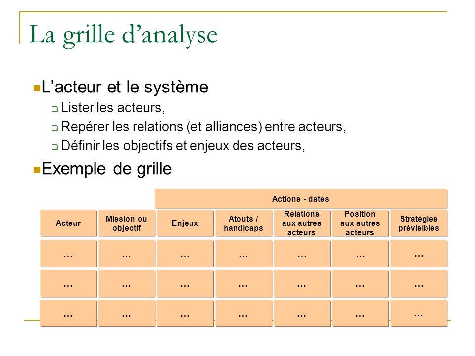 La grille d'analyse L'acteur et le système Exemple de grille