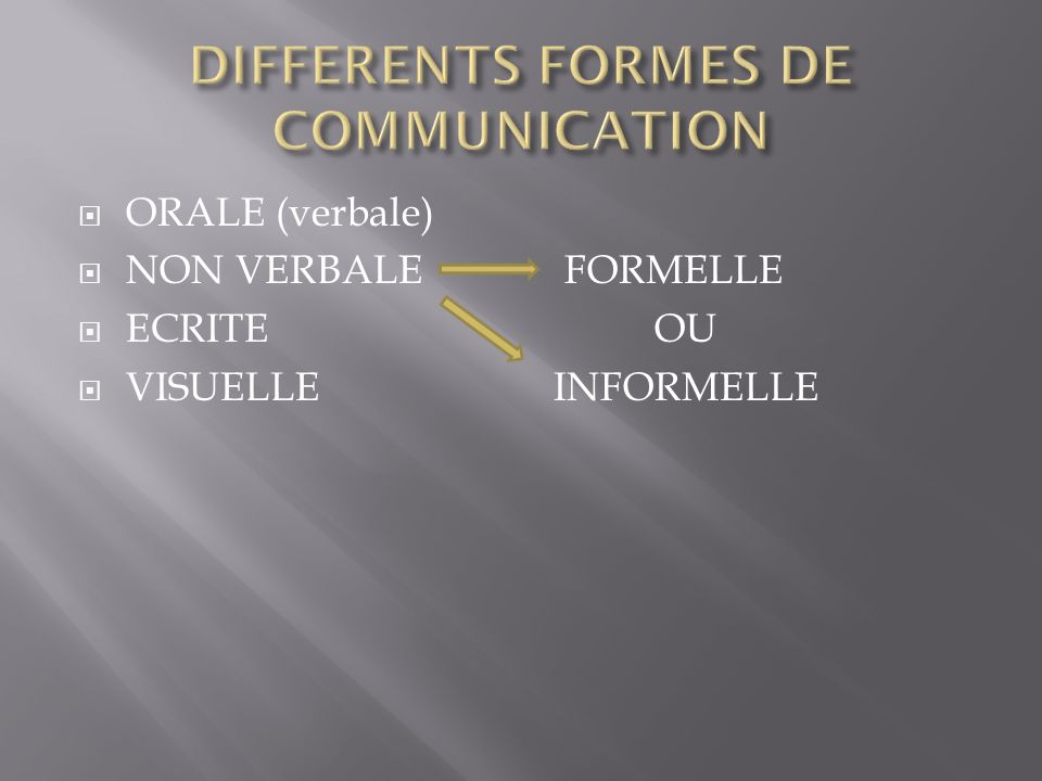 DIFFERENTS FORMES DE COMMUNICATION