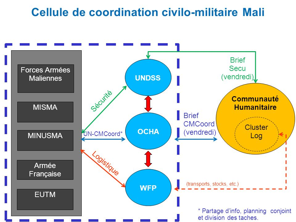 Cellule de coordination civilo-militaire Mali