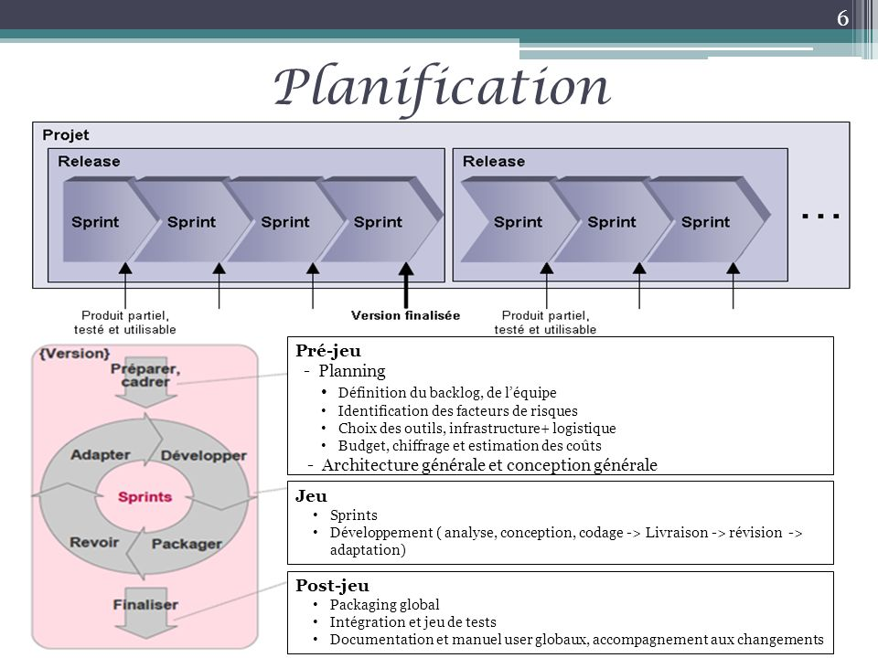 Planification Pré-jeu - Planning Définition du backlog, de l'équipe