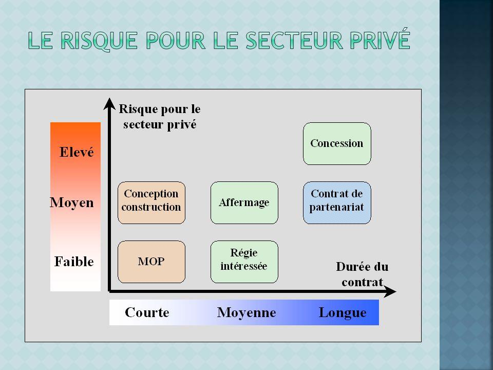 Le risque pour le secteur privé