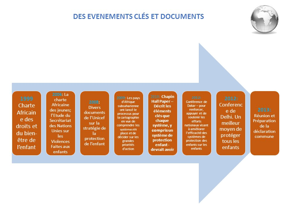 DES EVENEMENTS CLÉS ET DOCUMENTS