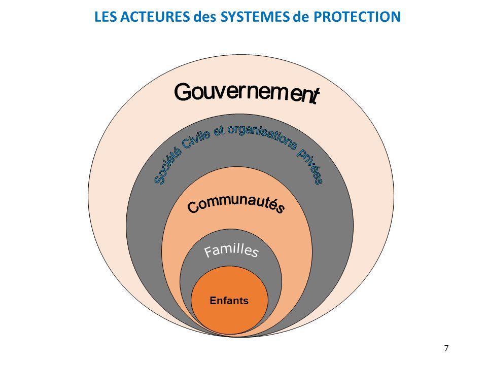 LES ACTEURES des SYSTEMES de PROTECTION