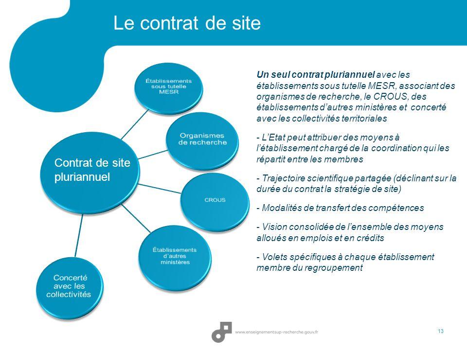 Le contrat de site Contrat de site pluriannuel