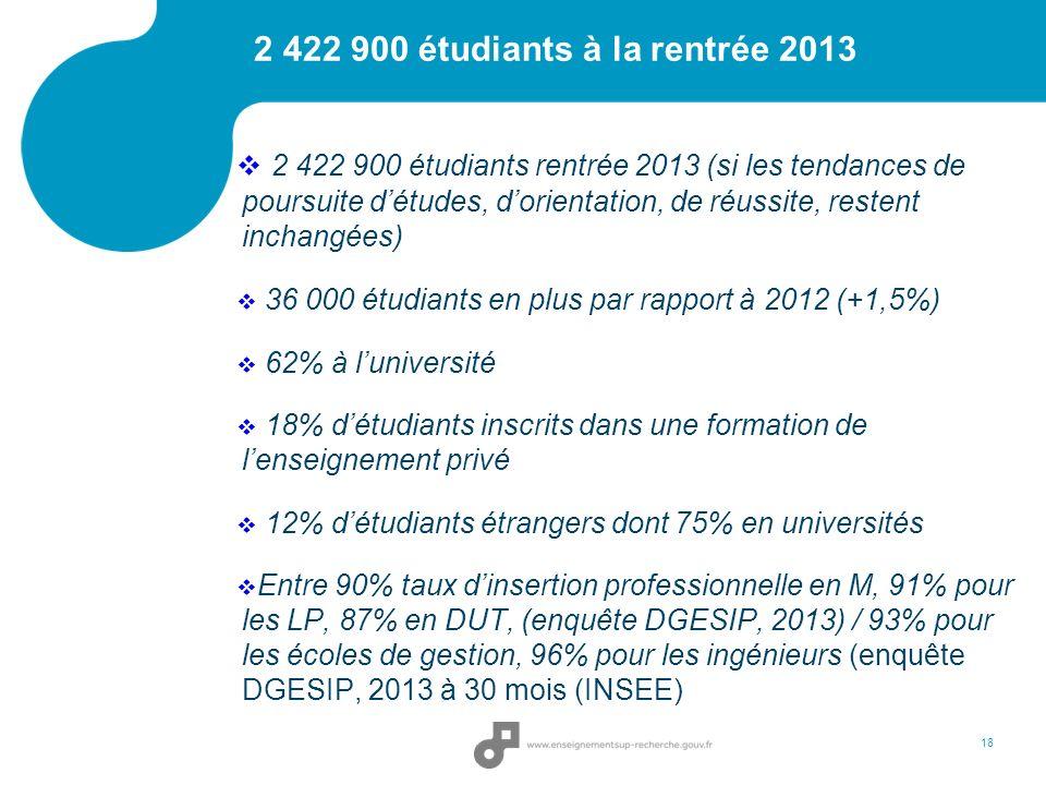2 422 900 étudiants à la rentrée 2013