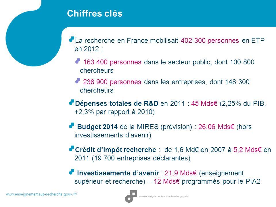 Chiffres clés La recherche en France mobilisait 402 300 personnes en ETP en 2012 : 163 400 personnes dans le secteur public, dont 100 800 chercheurs.