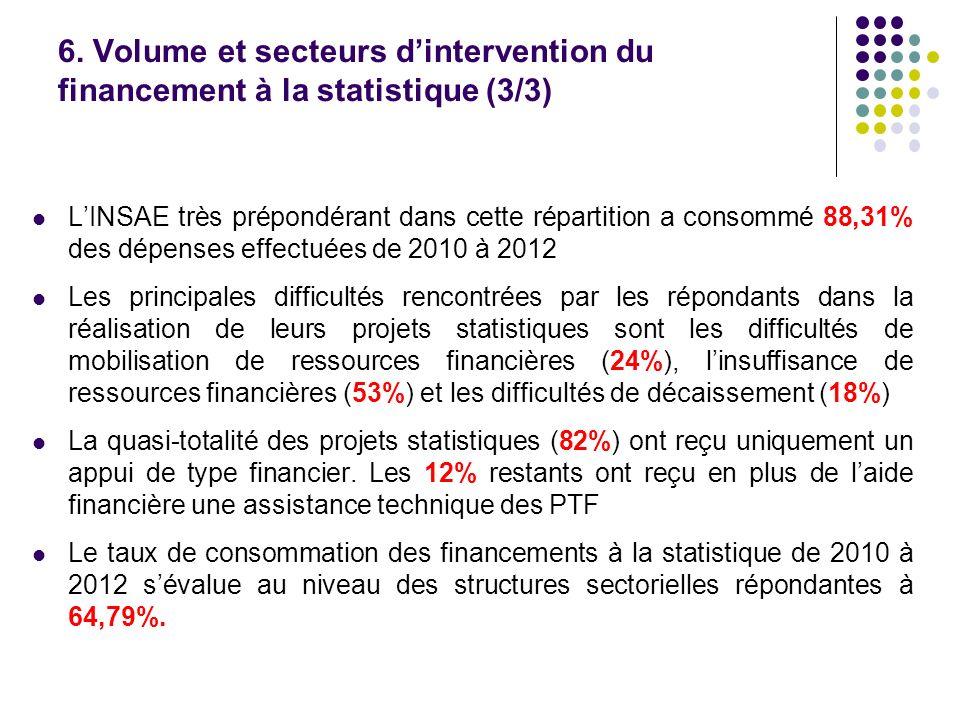 6. Volume et secteurs d'intervention du financement à la statistique (3/3)