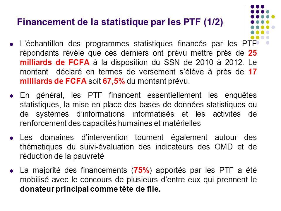 Financement de la statistique par les PTF (1/2)
