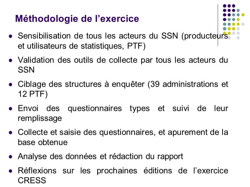 Méthodologie de l'exercice