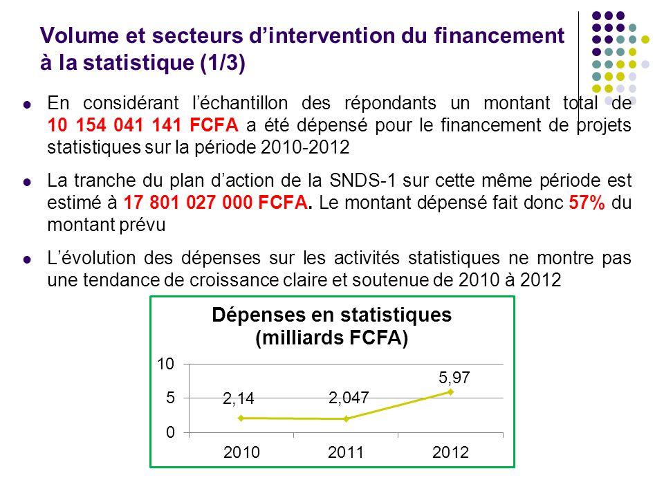Volume et secteurs d'intervention du financement à la statistique (1/3)