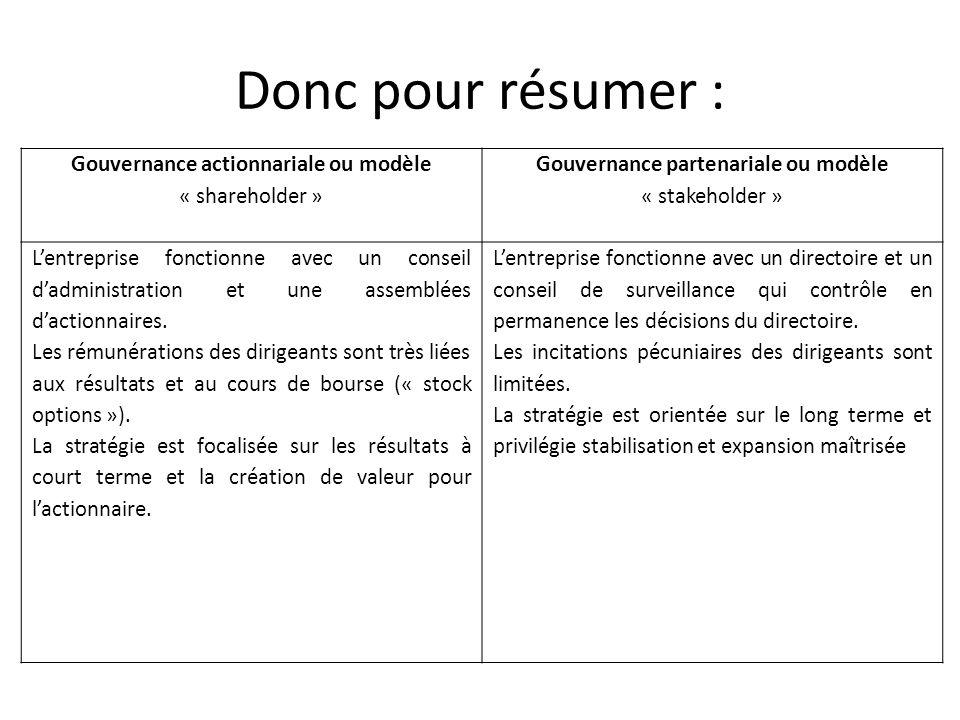 Donc pour résumer : Gouvernance actionnariale ou modèle « shareholder » Gouvernance partenariale ou modèle « stakeholder »